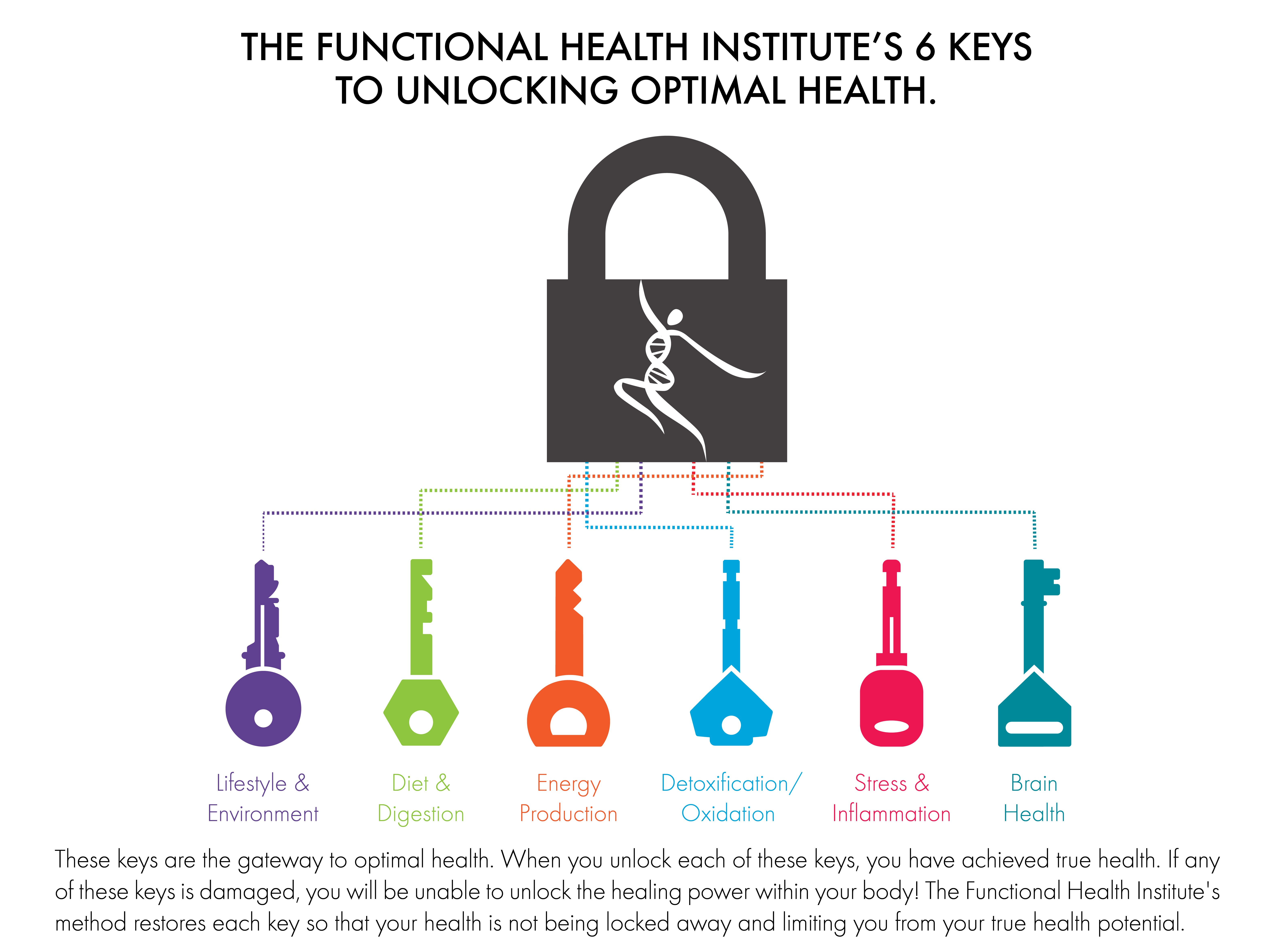 Who We Treat – Functional Health Institute